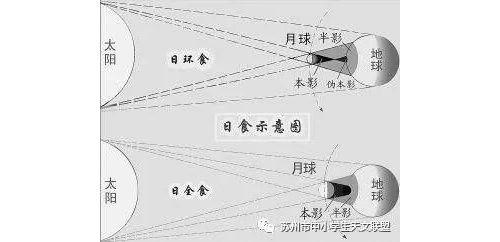 2019.12.26日食观测指南