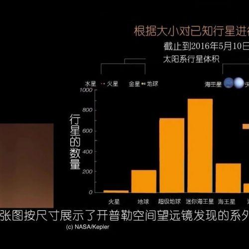 """寻找""""地球2.0""""——京都大学讲座连载(第三弹)"""