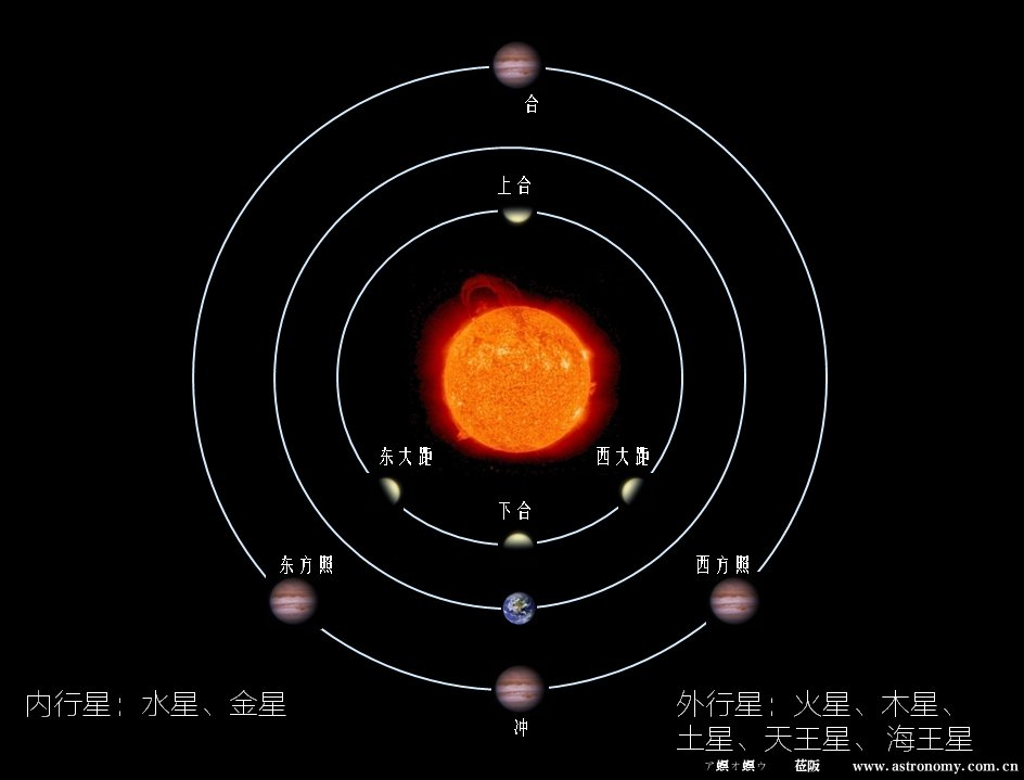 太阳系行星行星位置.jpg