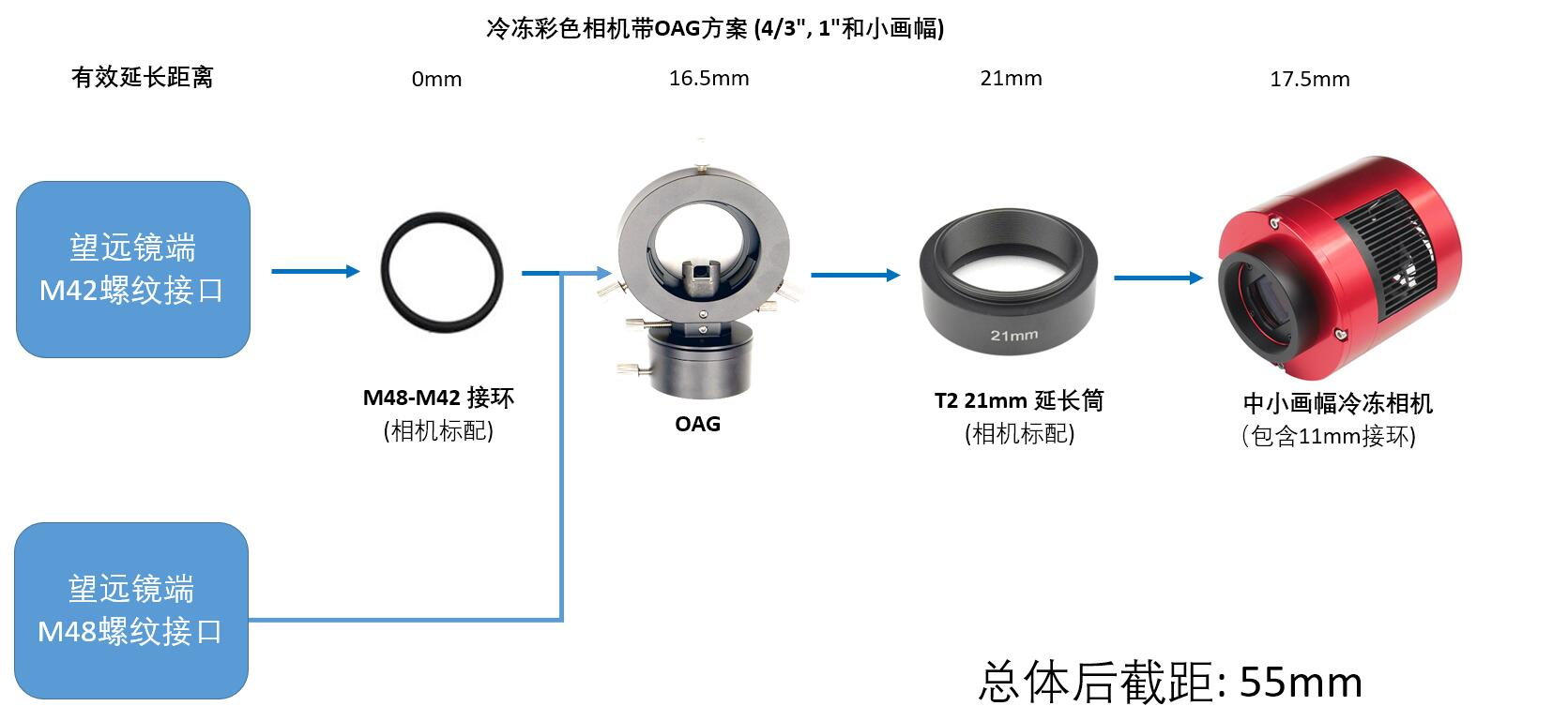Cooled Color Camera with OAG solution(中文).jpg