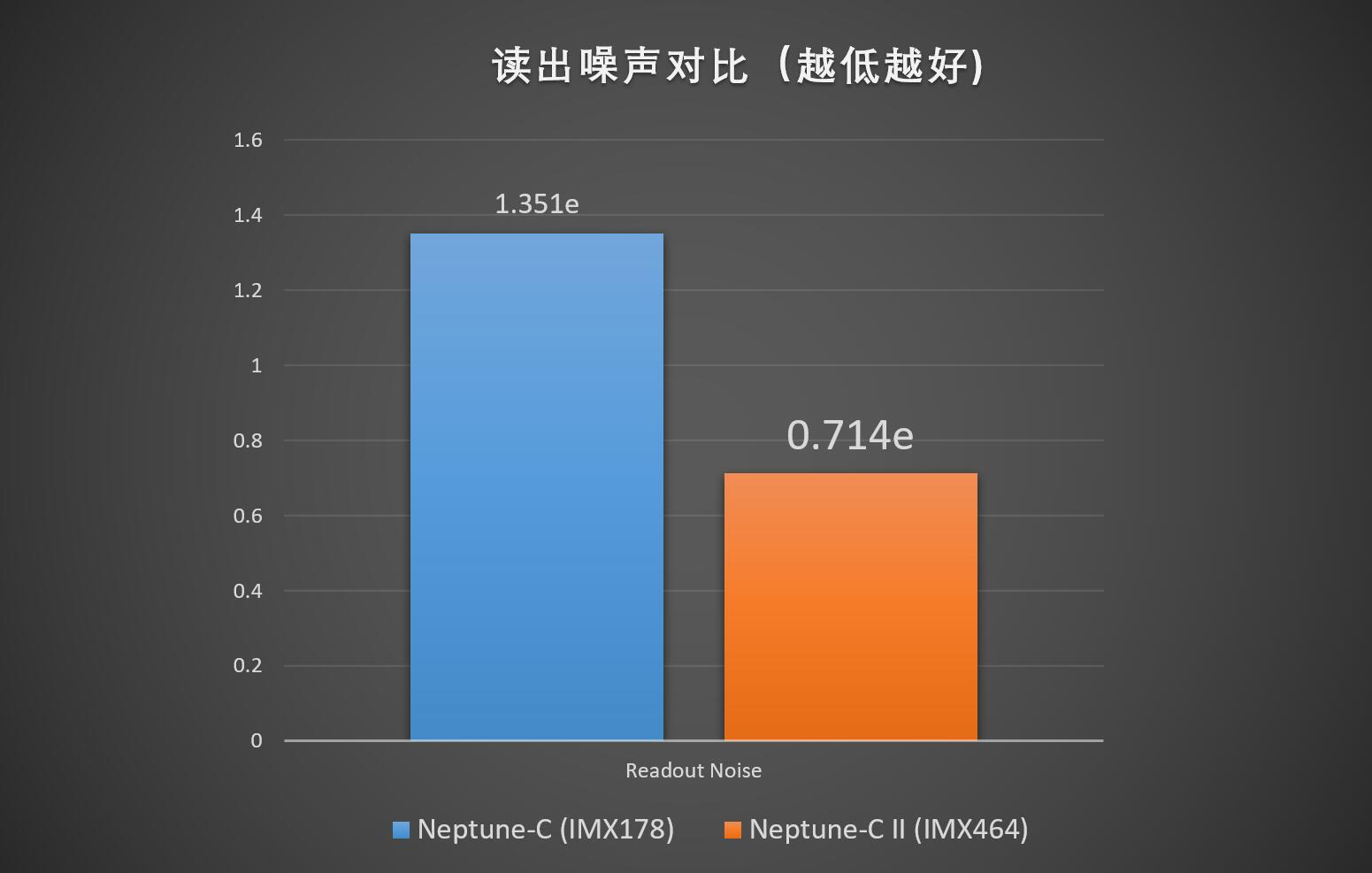 IMX464 VS IMX178 readout noise.jpg