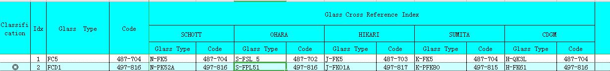 HOYA FCD1与其它品牌对比