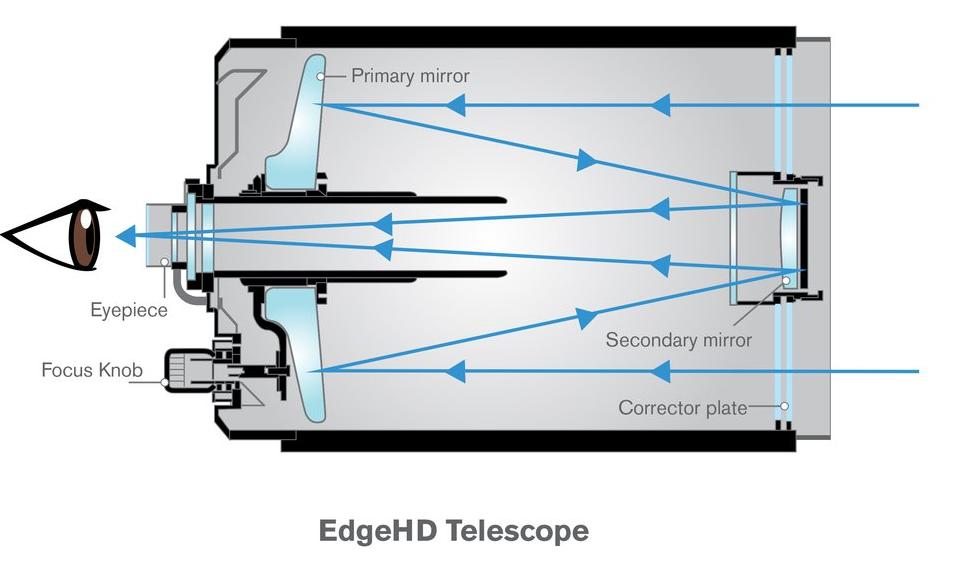 edgeHD望远镜示意.PNG